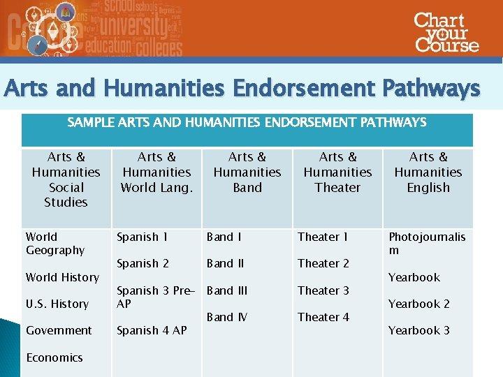 Arts and Humanities Endorsement Pathways SAMPLE ARTS AND HUMANITIES ENDORSEMENT PATHWAYS Arts & Humanities