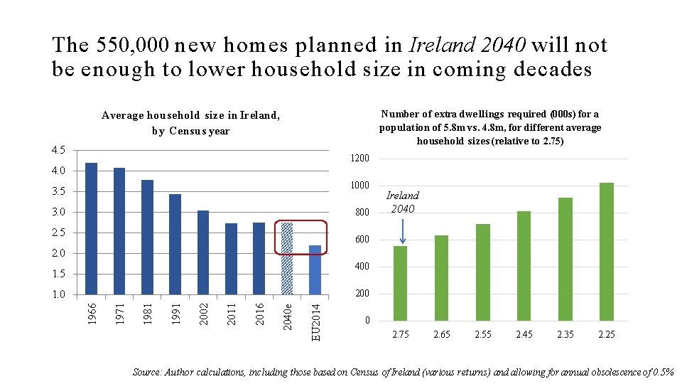The 550, 000 new homes planned in Ireland 2040 will not be enough to