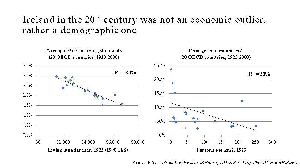 Ireland in the 20 th century was not an economic outlier, rather a demographic