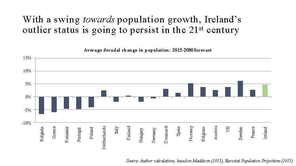 With a swing towards population growth, Ireland's outlier status is going to persist in