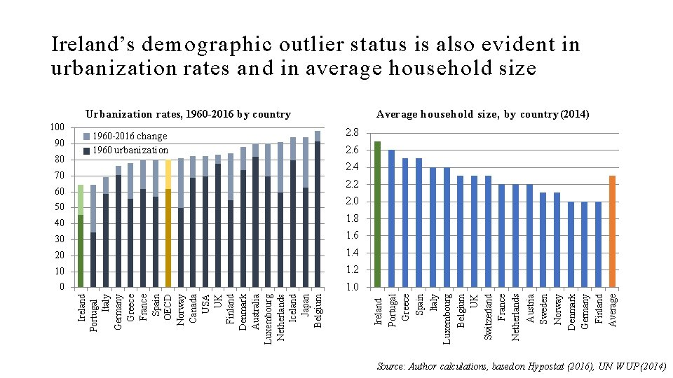 Ireland's demographic outlier status is also evident in urbanization rates and in average household