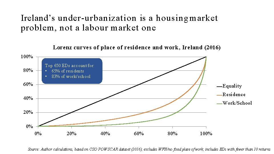 Ireland's under-urbanization is a housing market problem, not a labour market one Lorenz curves
