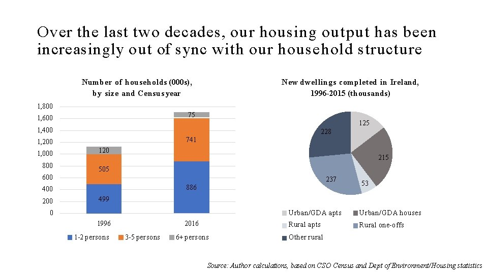 Over the last two decades, our housing output has been increasingly out of sync