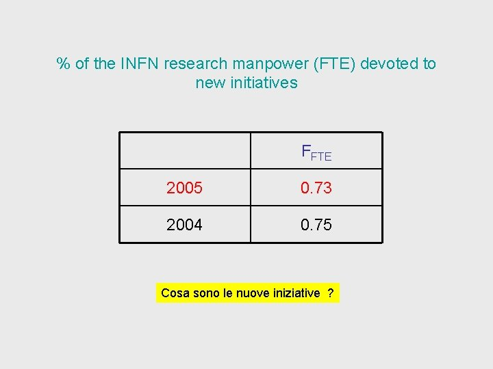 % of the INFN research manpower (FTE) devoted to new initiatives FFTE 2005 0.