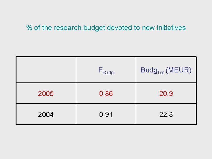 % of the research budget devoted to new initiatives FBudg. Tot (MEUR) 2005 0.