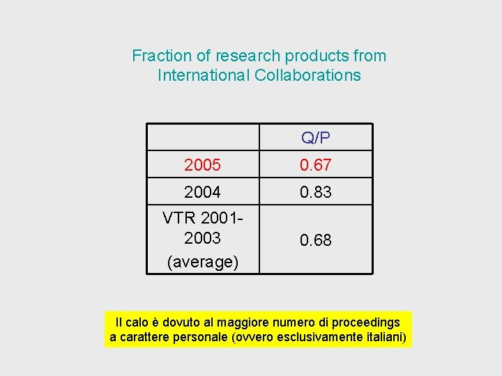 Fraction of research products from International Collaborations Q/P 2005 0. 67 2004 0. 83