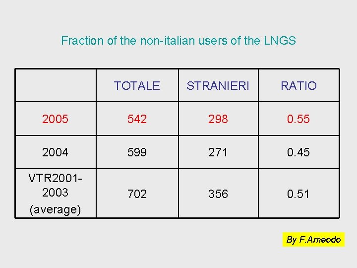 Fraction of the non-italian users of the LNGS TOTALE STRANIERI RATIO 2005 542 298