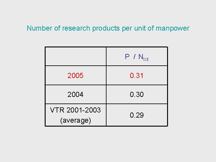 Number of research products per unit of manpower P / Ntot 2005 0. 31