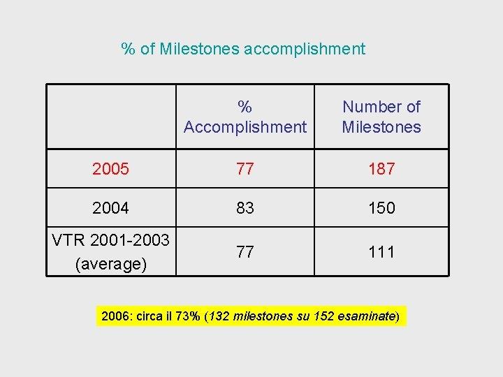 % of Milestones accomplishment % Accomplishment Number of Milestones 2005 77 187 2004 83