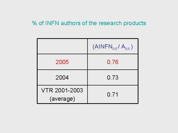 % of INFN authors of the research products (AINFNtot / Atot ) 2005 0.