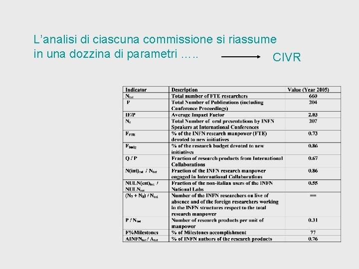 L'analisi di ciascuna commissione si riassume in una dozzina di parametri …. . CIVR