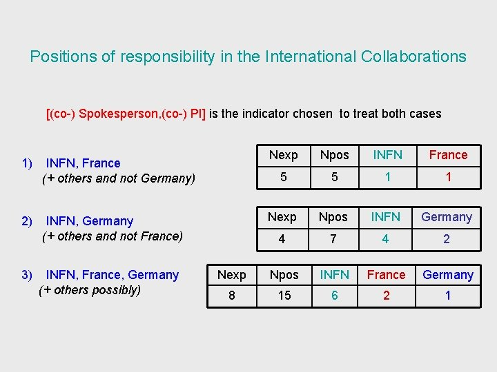 Positions of responsibility in the International Collaborations [(co-) Spokesperson, (co-) PI] is the indicator