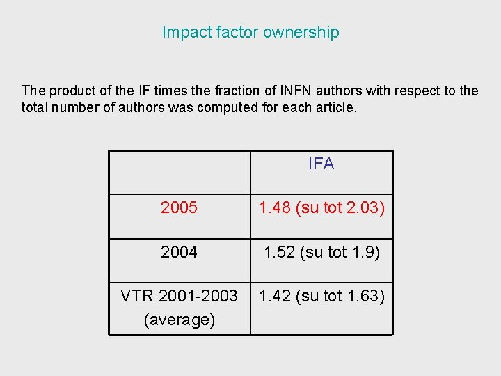 Impact factor ownership The product of the IF times the fraction of INFN authors