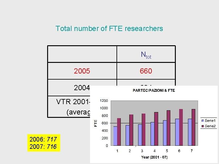 Total number of FTE researchers Ntot 2005 660 2004 624 VTR 2001 -2003 (average)