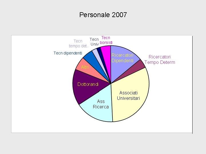 Personale 2007 Tecn borsisti tempo det. Univ Tecn dipendenti Ricercatori Dipendenti Altri Ass Dottorandi
