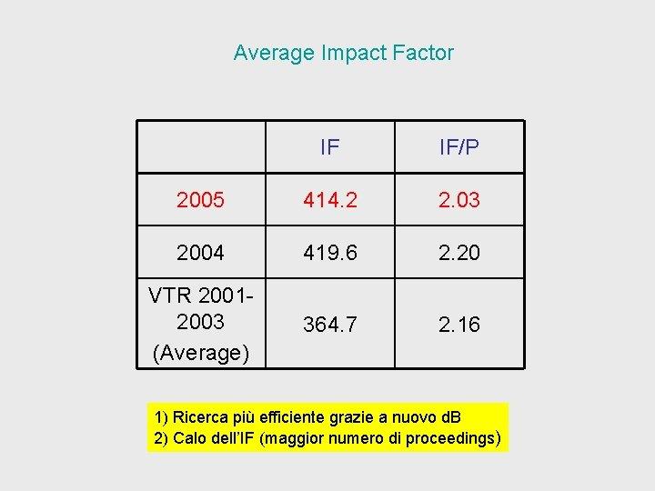 Average Impact Factor IF IF/P 2005 414. 2 2. 03 2004 419. 6 2.
