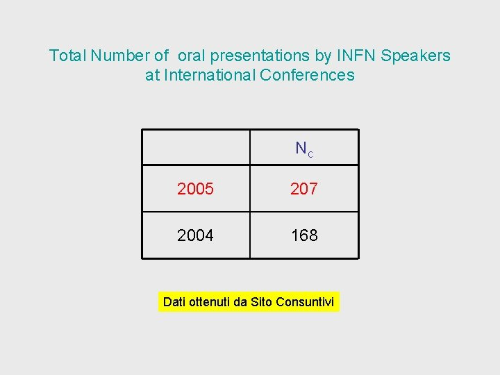 Total Number of oral presentations by INFN Speakers at International Conferences Nc 2005 207