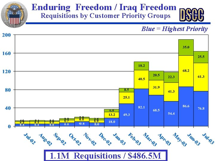Enduring Freedom / Iraq Freedom Requisitions by Customer Priority Groups Blue = Highest Priority