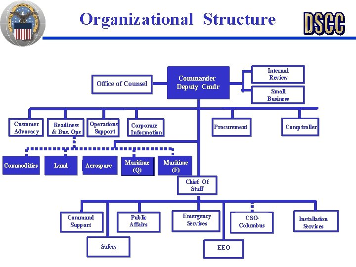 Organizational Structure Office of Counsel Customer Advocacy Commodities Readiness & Bus. Ops Land Operations