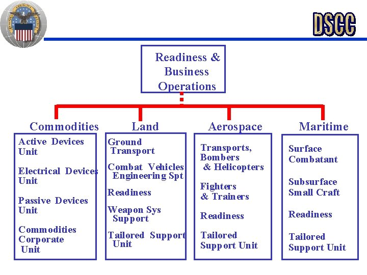 Readiness & Business Operations Commodities Active Devices Unit Land Ground Transport Vehicles Electrical Devices