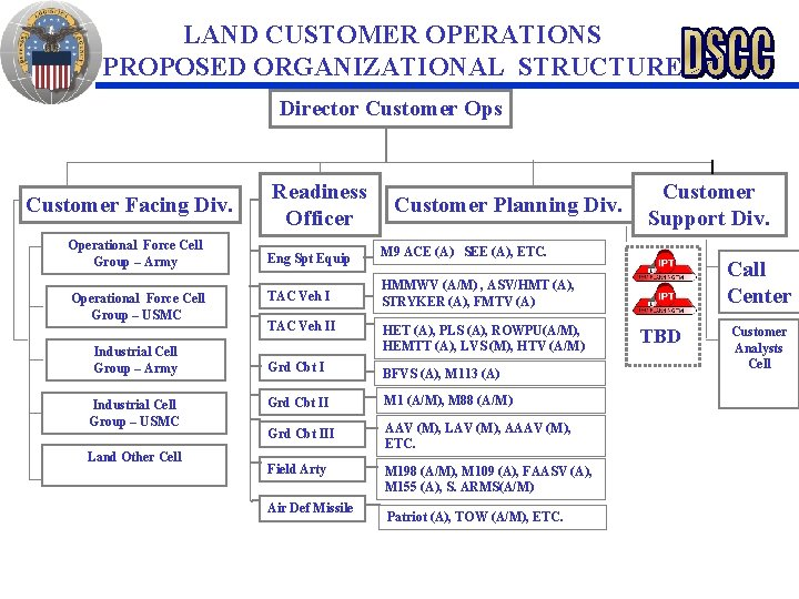 LAND CUSTOMER OPERATIONS PROPOSED ORGANIZATIONAL STRUCTURE Director Customer Ops Customer Facing Div. Operational Force