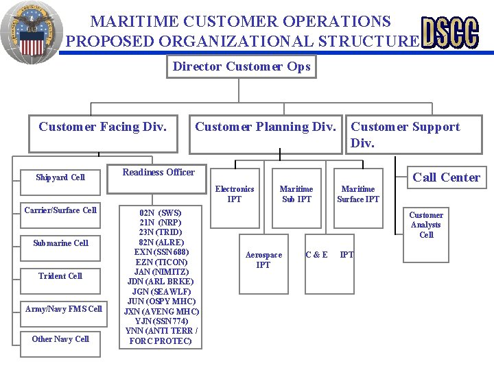 MARITIME CUSTOMER OPERATIONS PROPOSED ORGANIZATIONAL STRUCTURE Director Customer Ops Customer Facing Div. Shipyard Cell