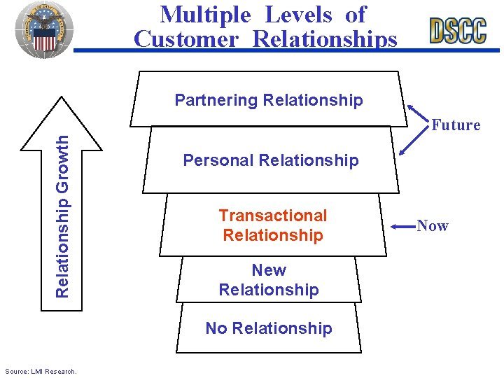 Multiple Levels of Customer Relationships Partnering Relationship Growth Future Personal Relationship Transactional Relationship New