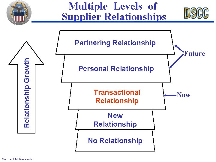 Multiple Levels of Supplier Relationships Partnering Relationship Growth Future Personal Relationship Transactional Relationship New
