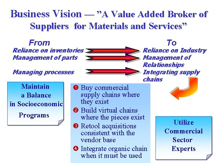 """Business Vision — """"A Value Added Broker of Suppliers for Materials and Services"""" From"""