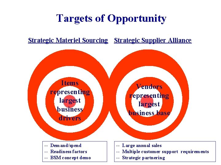 Targets of Opportunity Strategic Materiel Sourcing Strategic Supplier Alliance Items representing largest business drivers