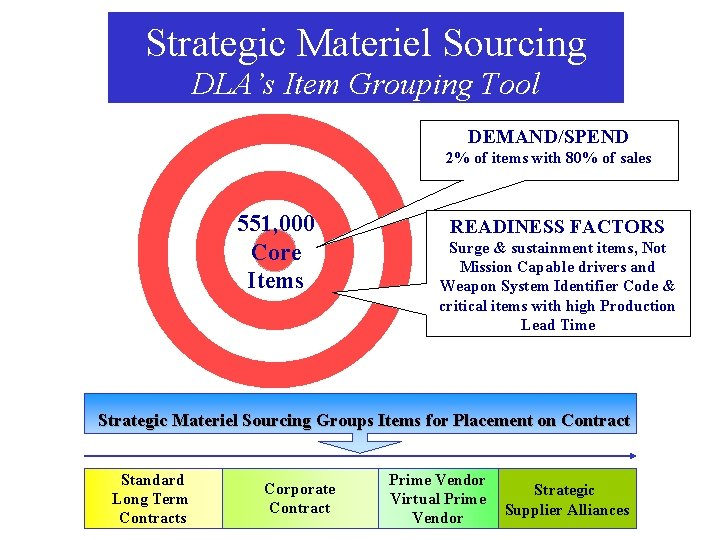 Strategic Materiel Sourcing DLA's Item Grouping Tool DEMAND/SPEND 2% of items with 80% of