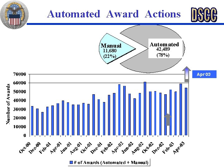 Automated Award Actions Manual 11, 680 (22%) Automated 42, 489 (78%) Apr 03