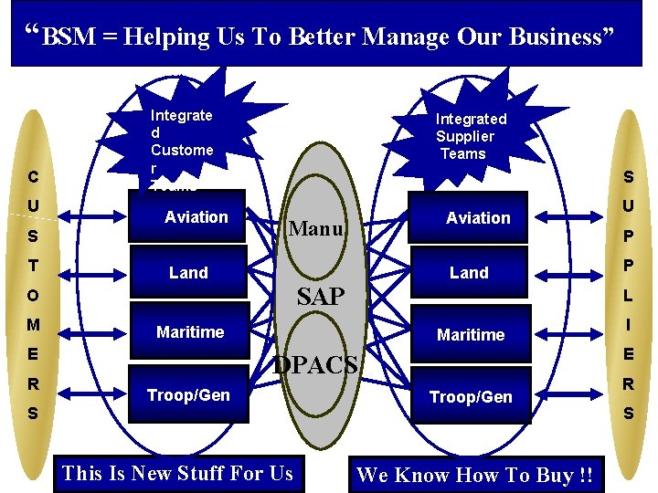 """""""BSM = Helping Us To Better Manage Our Business"""" C U Integrate d Custome"""
