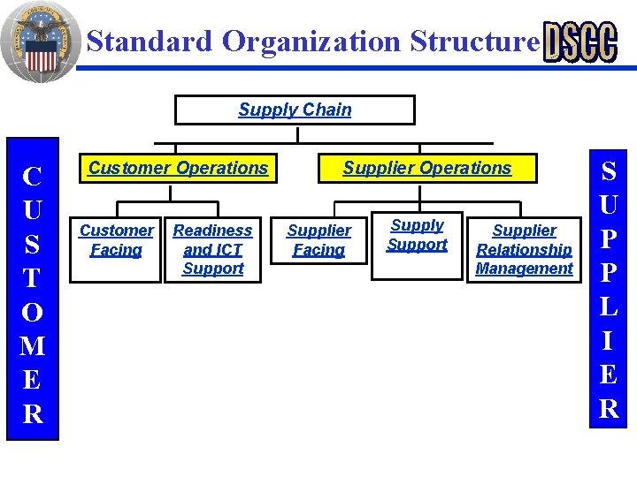 Standard Organization Structure Supply Chain C U S T O M E R Customer