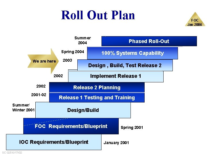 Roll Out Plan Summer 2004 Spring 2004 2003 We are here 100% Systems Capability