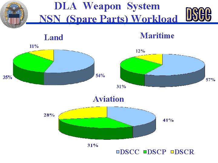 DLA Weapon System NSN (Spare Parts) Workload Maritime Land Aviation DSCC DSCP DSCR