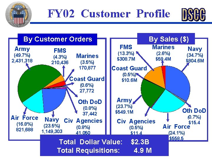 FY 02 Customer Profile By Customer Orders Army (49. 7%) 2, 431, 318 FMS