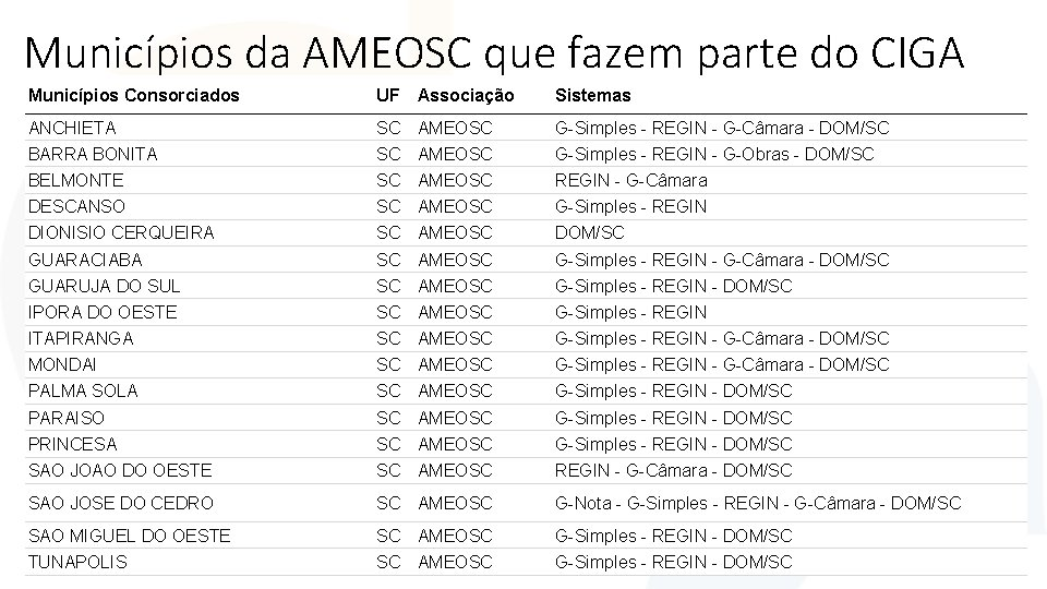 Municípios da AMEOSC que fazem parte do CIGA Municípios Consorciados UF Associação Sistemas ANCHIETA