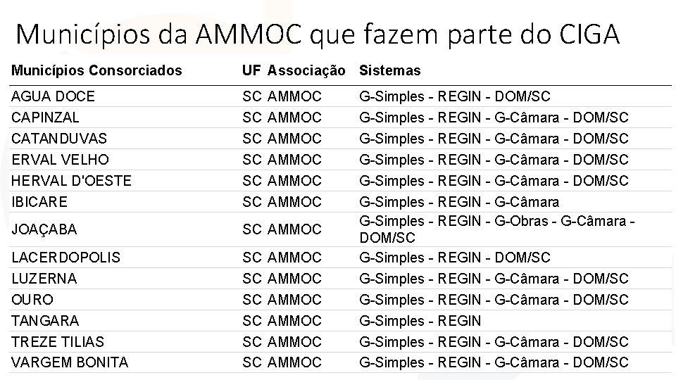 Municípios da AMMOC que fazem parte do CIGA Municípios Consorciados UF Associação Sistemas AGUA