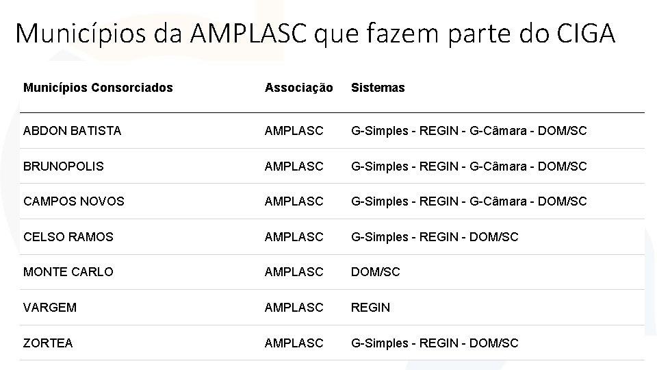 Municípios da AMPLASC que fazem parte do CIGA Municípios Consorciados Associação Sistemas ABDON BATISTA
