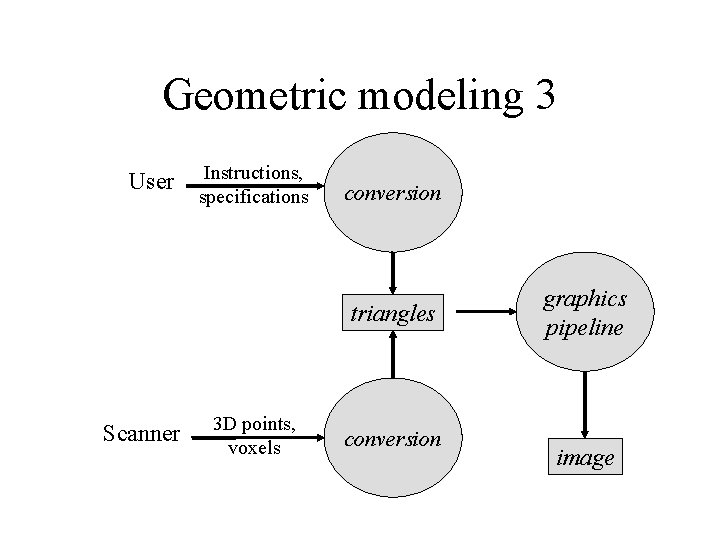 Geometric modeling 3 User Instructions, specifications conversion triangles Scanner 3 D points, voxels conversion