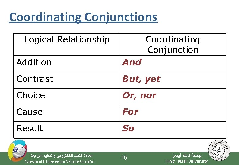Coordinating Conjunctions Logical Relationship Coordinating Conjunction Addition And Contrast But, yet Choice Or, nor