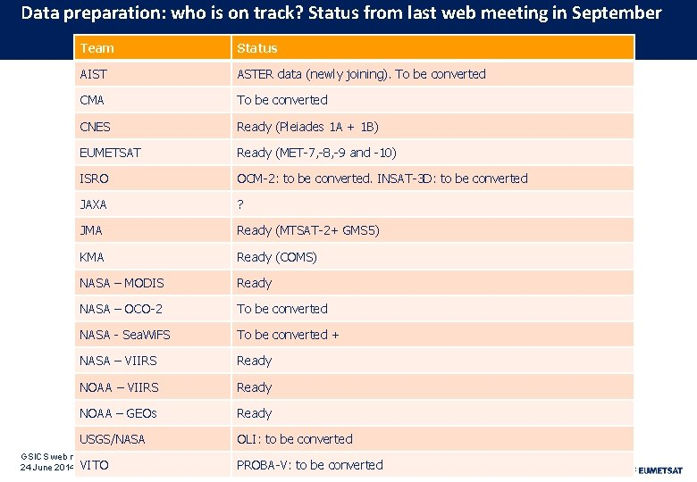 Data preparation: who is on track? Status from last web meeting in September Team