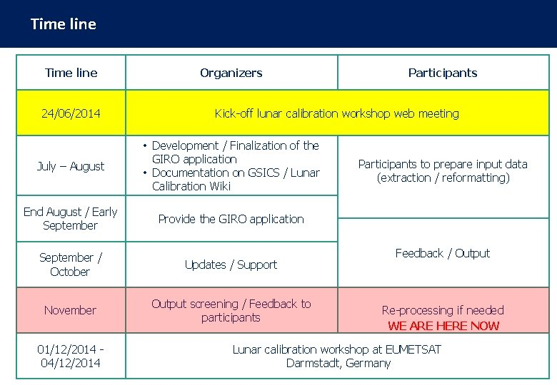 Time line Organizers 24/06/2014 Kick-off lunar calibration workshop web meeting July – August •