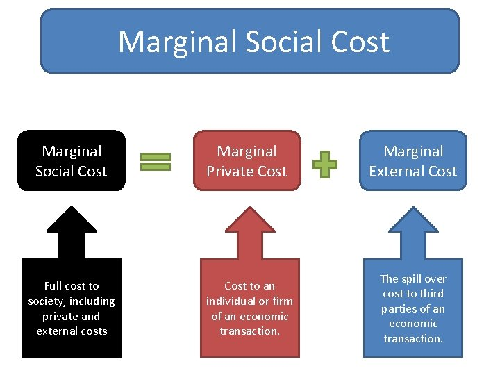 Marginal Social Cost Marginal Private Cost Marginal External Cost Full cost to society, including