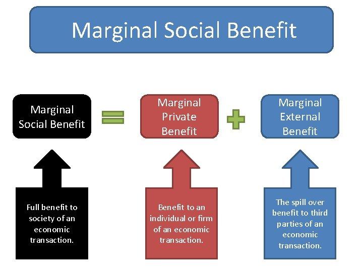 Marginal Social Benefit Marginal Private Benefit Marginal External Benefit Full benefit to society of