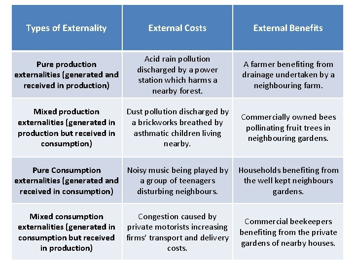Types of Externality External Costs External Benefits Pure production externalities (generated and received in