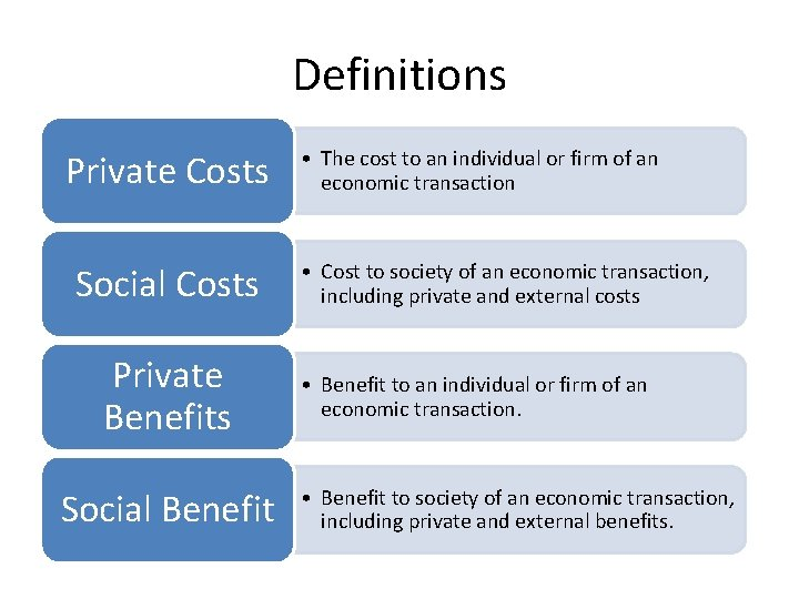 Definitions Private Costs Social Costs Private Benefits Social Benefit • The cost to an