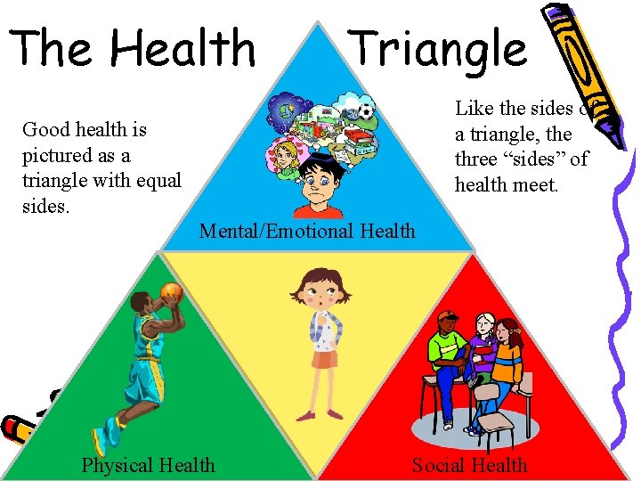 "The Health Triangle Like the sides of a triangle, the three ""sides"" of health"