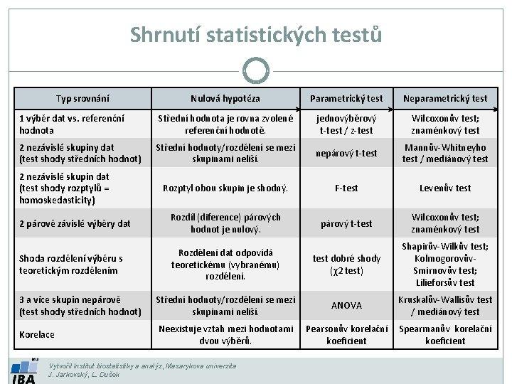 Shrnutí statistických testů Typ srovnání Nulová hypotéza Parametrický test Neparametrický test 1 výběr dat